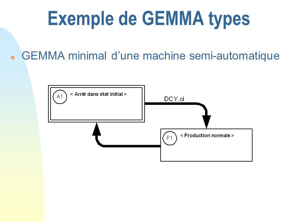 Exemple de GEMMA types GEMMA minimal d'une machine semi-automatique