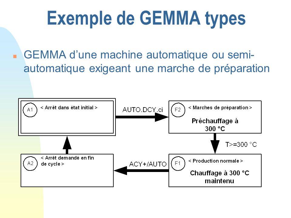 Exemple de GEMMA typesGEMMA d'une machine automatique ou semi-automatique exigeant une marche de préparation.