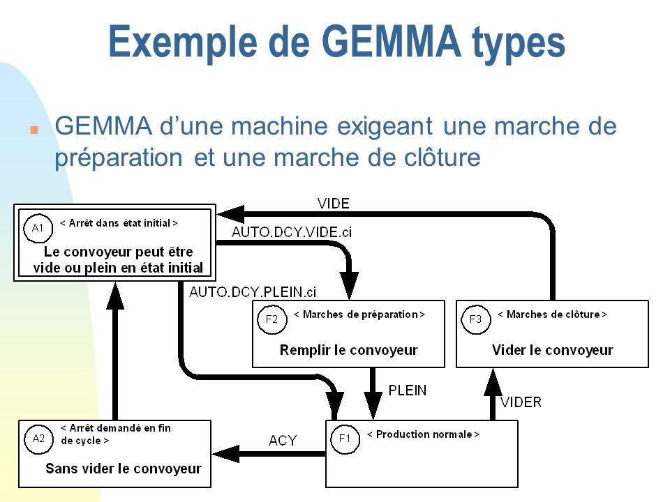 Exemple de GEMMA types GEMMA d'une machine exigeant une marche de préparation et une marche de clôture.