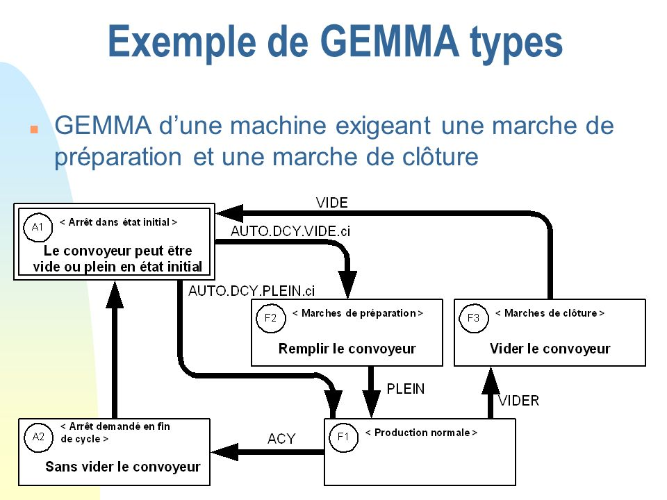 Exemple de GEMMA typesGEMMA d'une machine exigeant une marche de préparation et une marche de clôture.