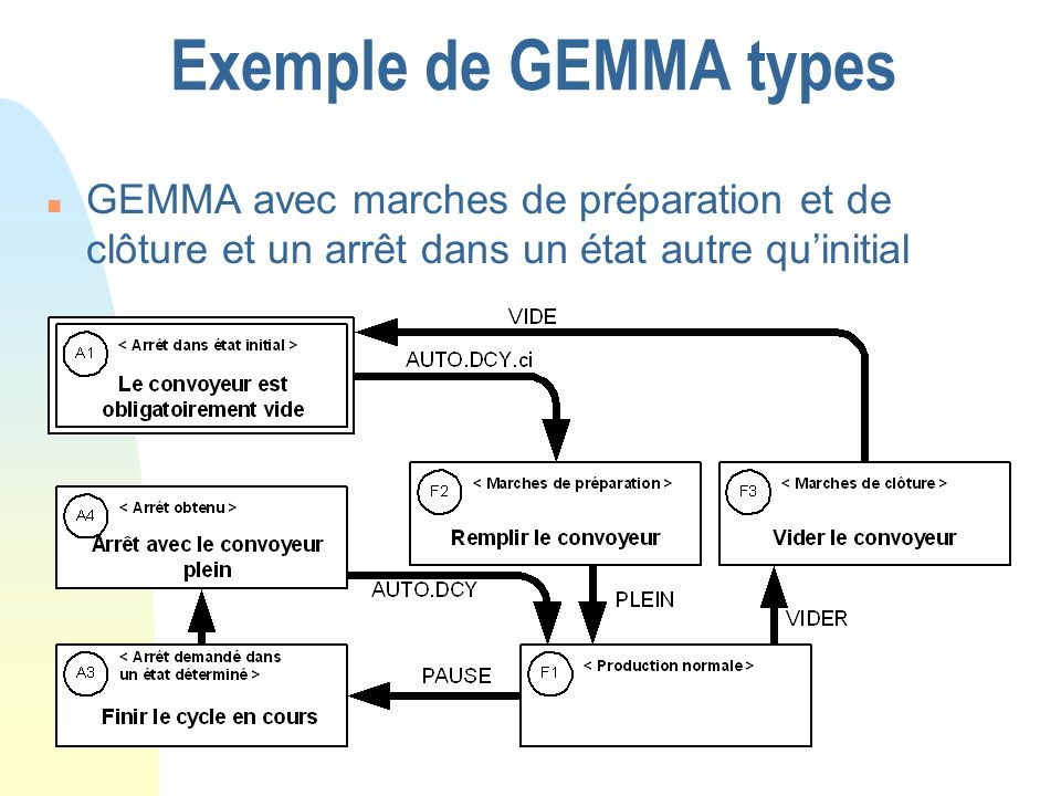 Exemple de GEMMA types GEMMA avec marches de préparation et de clôture et un arrêt dans un état autre qu'initial.