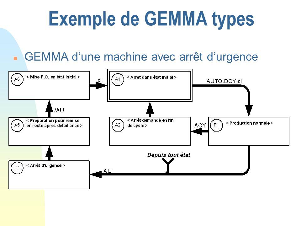 Exemple de GEMMA types GEMMA d'une machine avec arrêt d'urgence