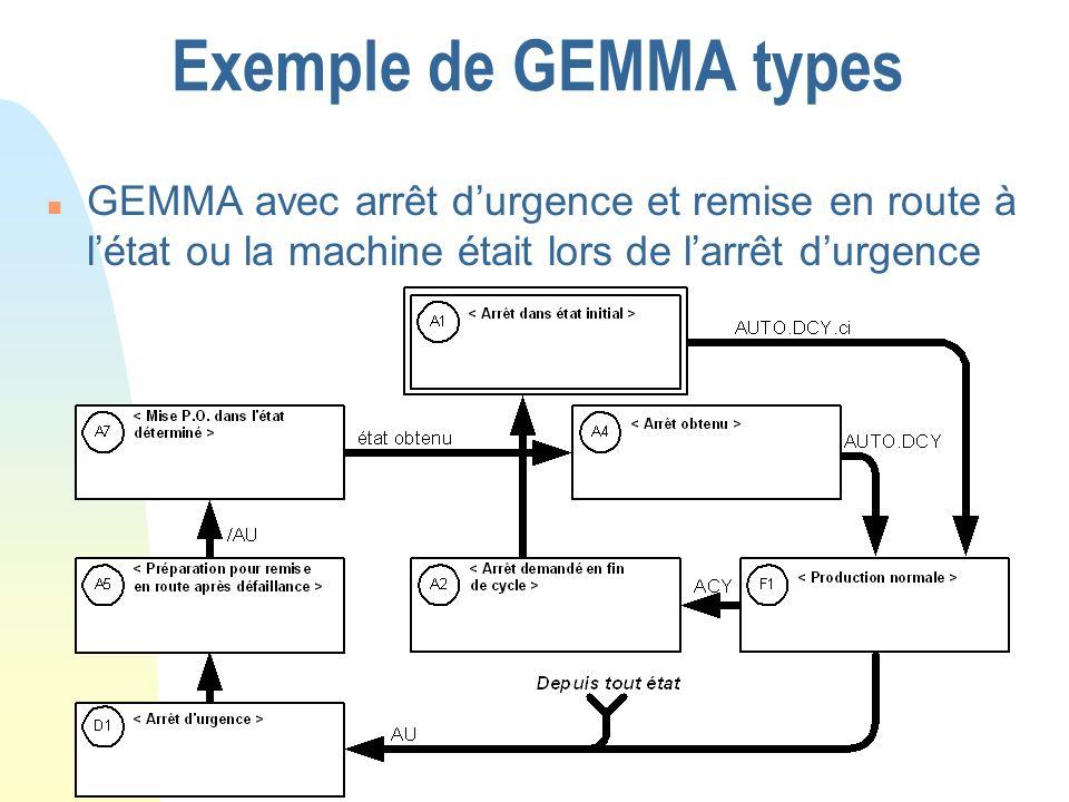 Exemple de GEMMA typesGEMMA avec arrêt d'urgence et remise en route à l'état ou la machine était lors de l'arrêt d'urgence.