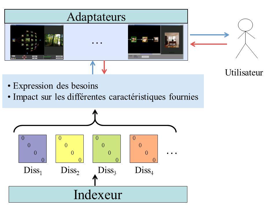 Indexeur Adaptateurs … Modèle d'interaction … Utilisateur