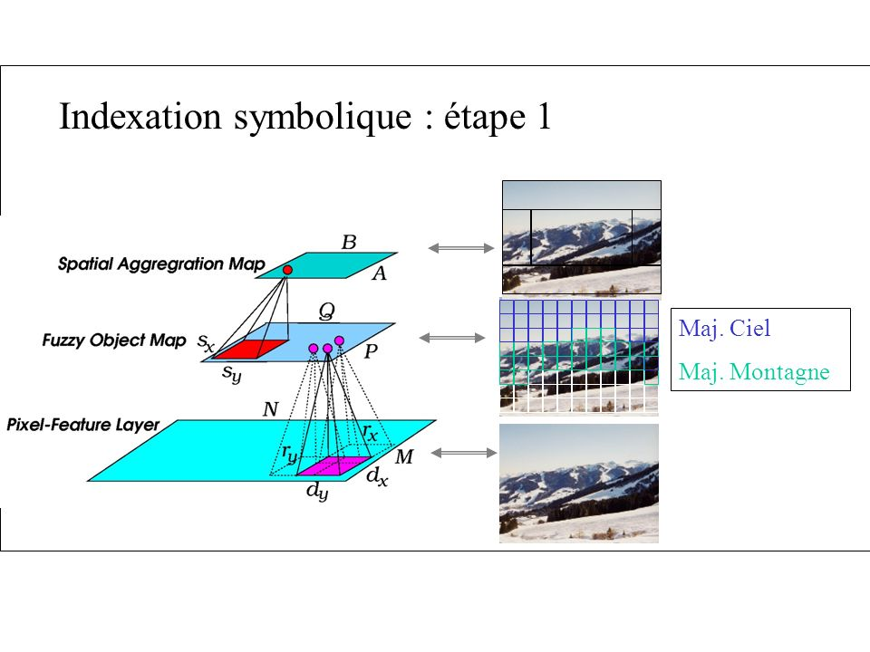 Indexation symbolique : étape 1