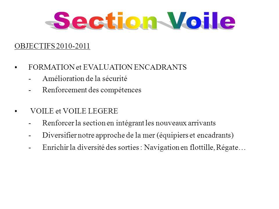 Section Voile OBJECTIFS 2010-2011 FORMATION et EVALUATION ENCADRANTS