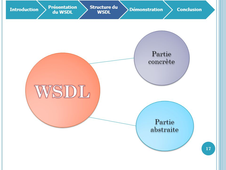 WSDL Partie concrète Partie abstraite Introduction