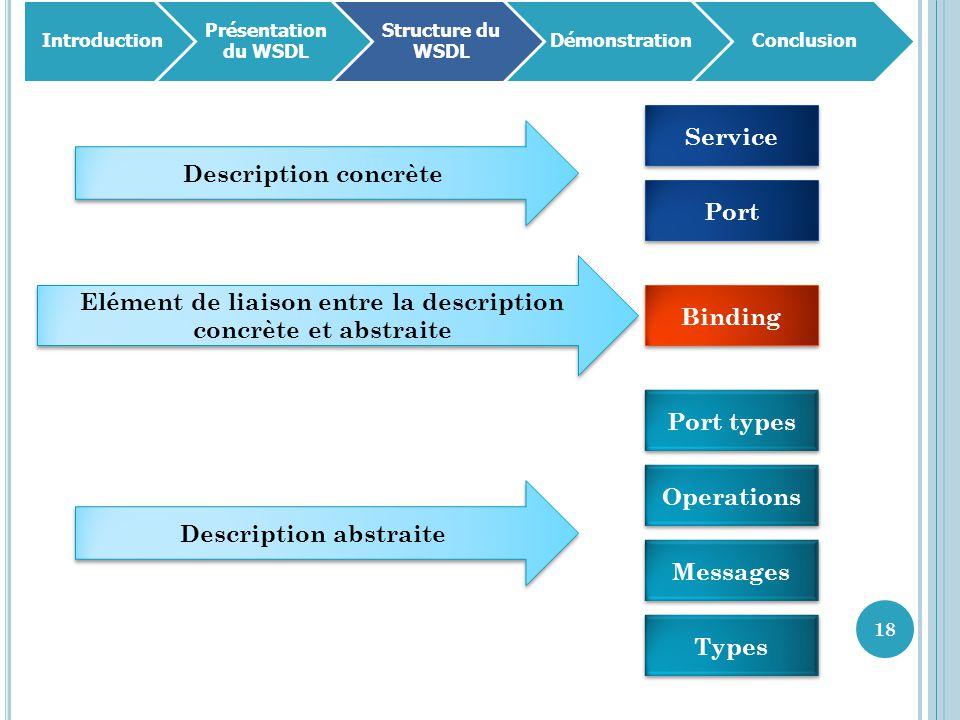 Elément de liaison entre la description concrète et abstraite Binding