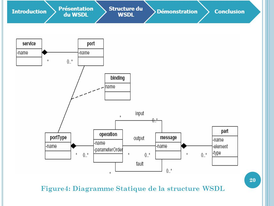 Figure4: Diagramme Statique de la structure WSDL