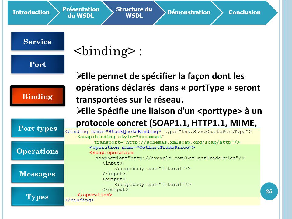 Introduction Présentation du WSDL. Structure du WSDL. Démonstration. Conclusion. Service. <binding> :