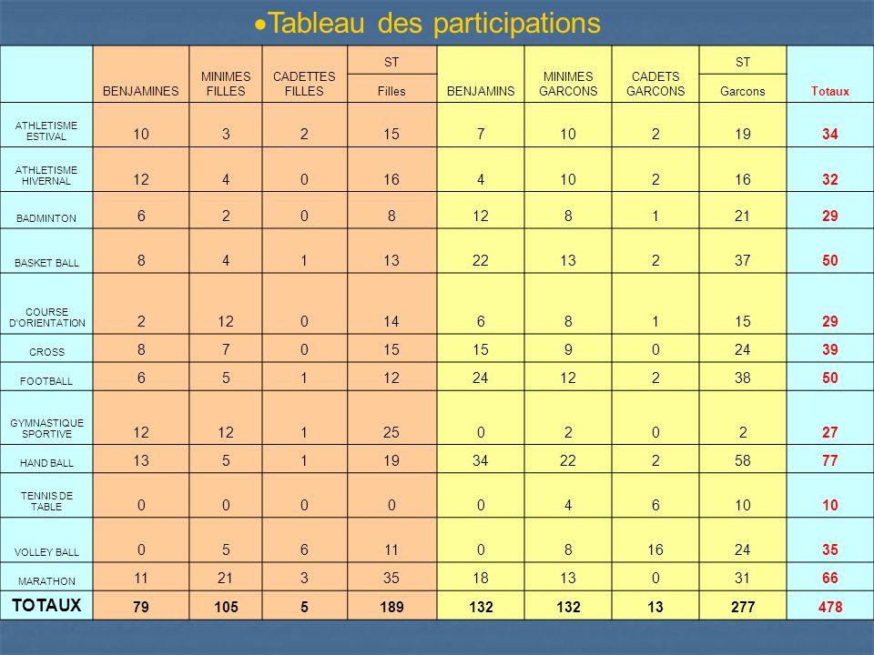 Tableau des participations