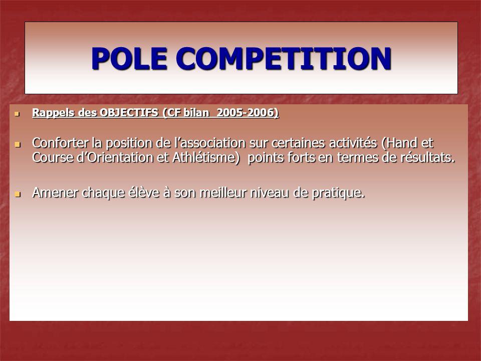 POLE COMPETITION Rappels des OBJECTIFS (CF bilan 2005-2006)