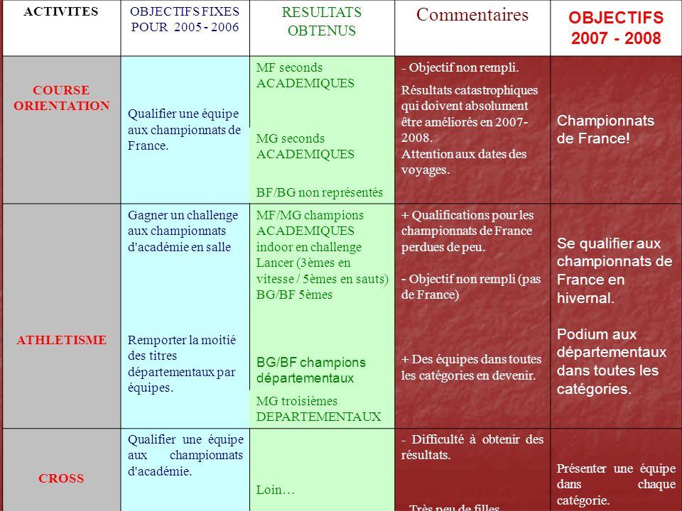 Commentaires OBJECTIFS 2007 - 2008 RESULTATS OBTENUS
