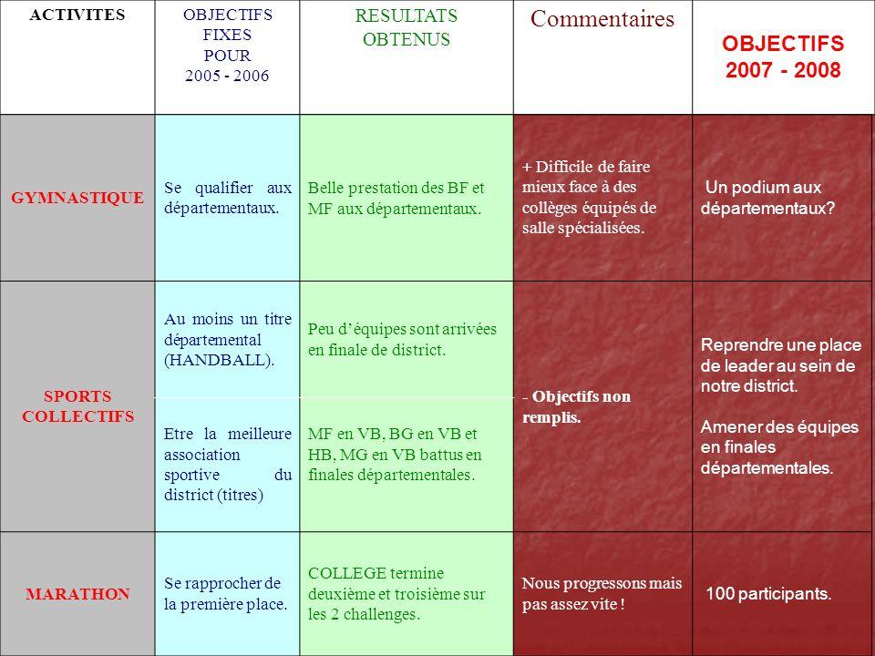 Commentaires OBJECTIFS 2007 - 2008 RESULTATS OBTENUS ACTIVITES