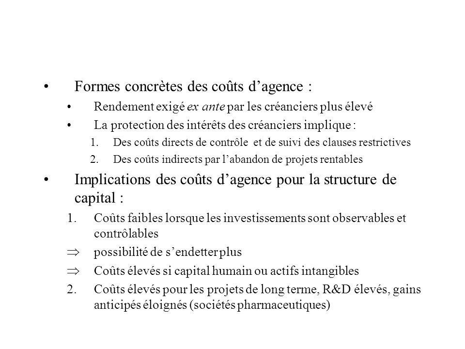 Formes concrètes des coûts d'agence :