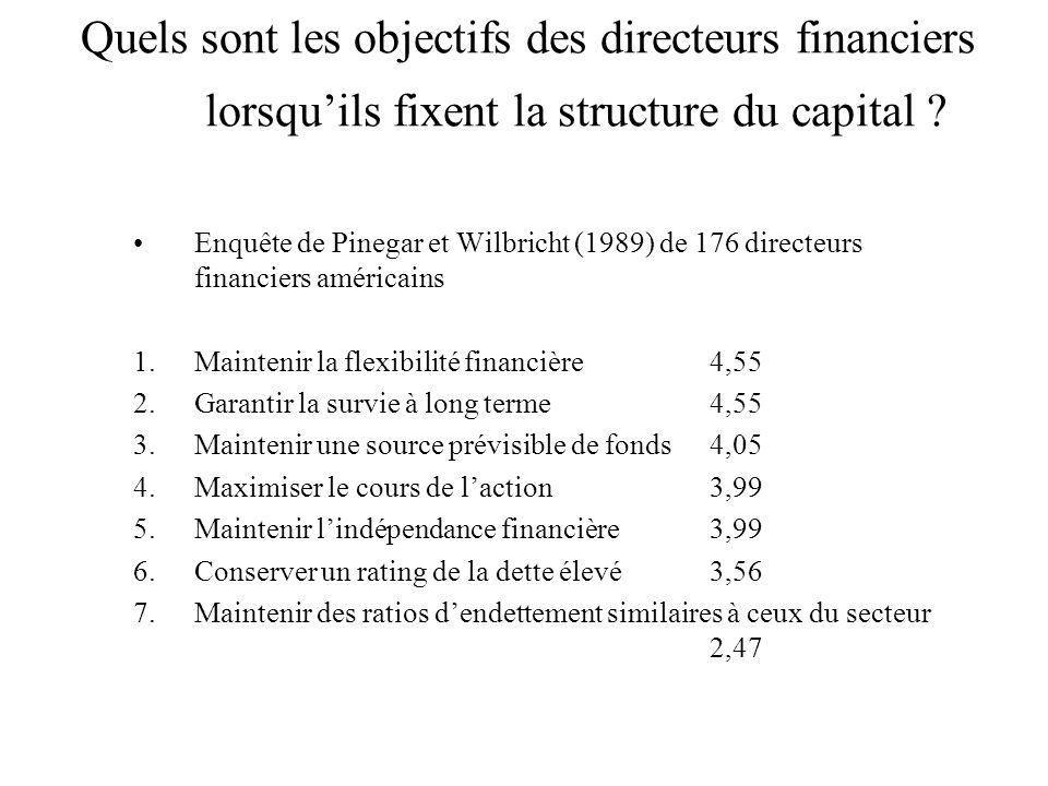 Quels sont les objectifs des directeurs financiers lorsqu'ils fixent la structure du capital