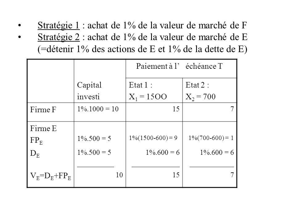 Stratégie 1 : achat de 1% de la valeur de marché de F