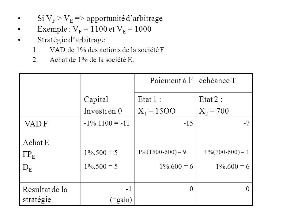 Si VF > VE => opportunité d'arbitrage