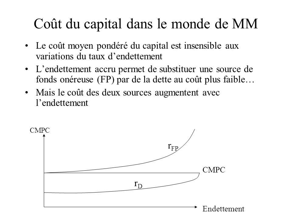 Coût du capital dans le monde de MM