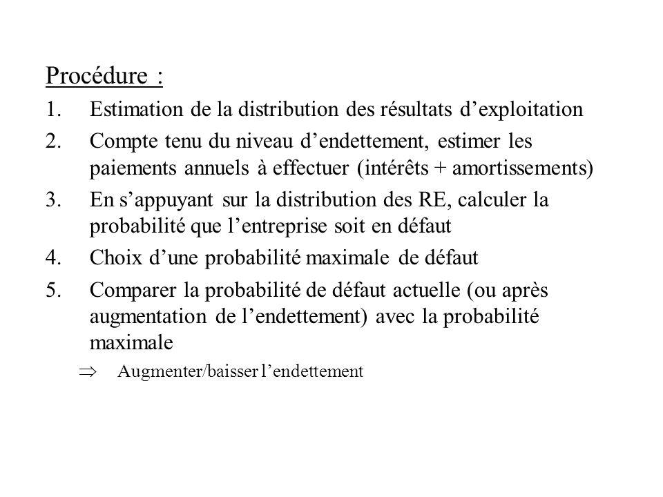 Procédure : Estimation de la distribution des résultats d'exploitation