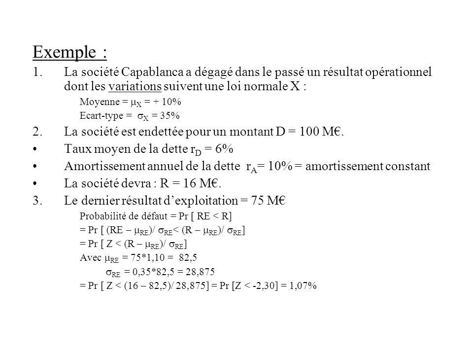 Exemple : La société Capablanca a dégagé dans le passé un résultat opérationnel dont les variations suivent une loi normale X :