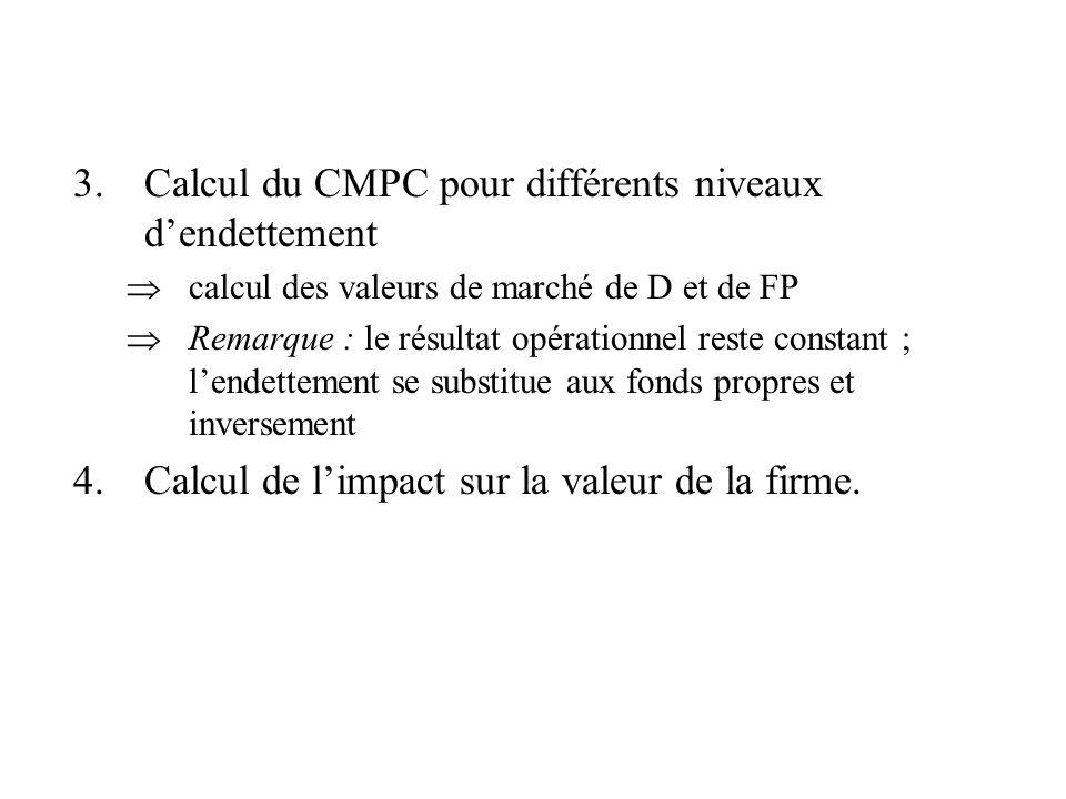 Calcul du CMPC pour différents niveaux d'endettement