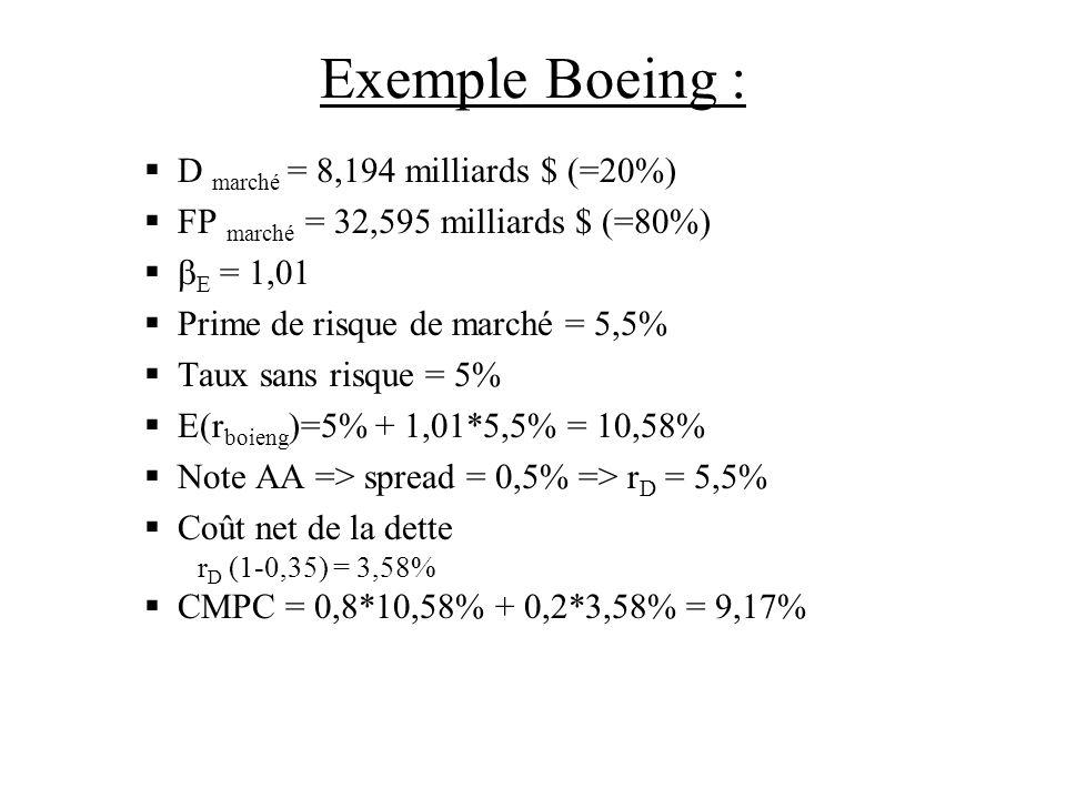 Exemple Boeing : D marché = 8,194 milliards $ (=20%)
