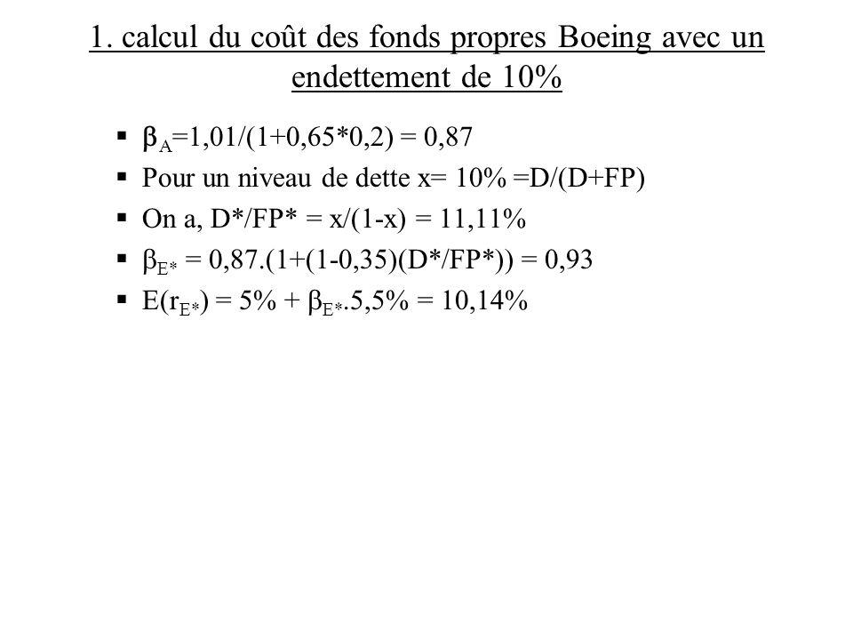 1. calcul du coût des fonds propres Boeing avec un endettement de 10%