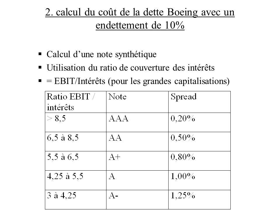 2. calcul du coût de la dette Boeing avec un endettement de 10%