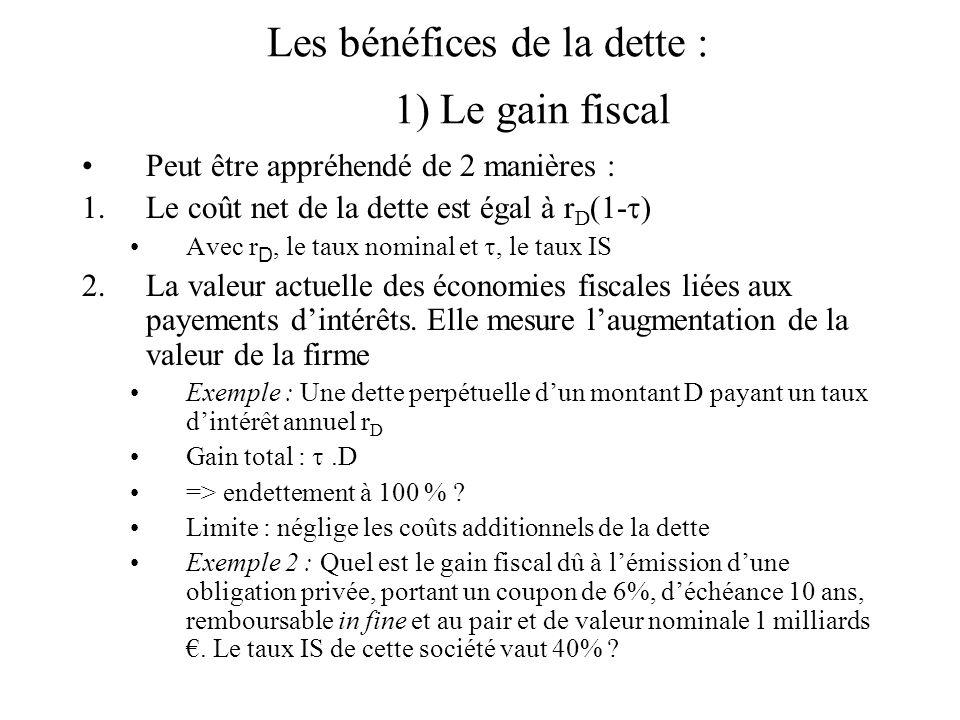 Les bénéfices de la dette : 1) Le gain fiscal