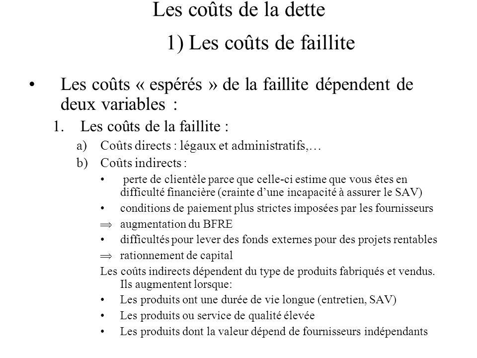 Les coûts de la dette 1) Les coûts de faillite