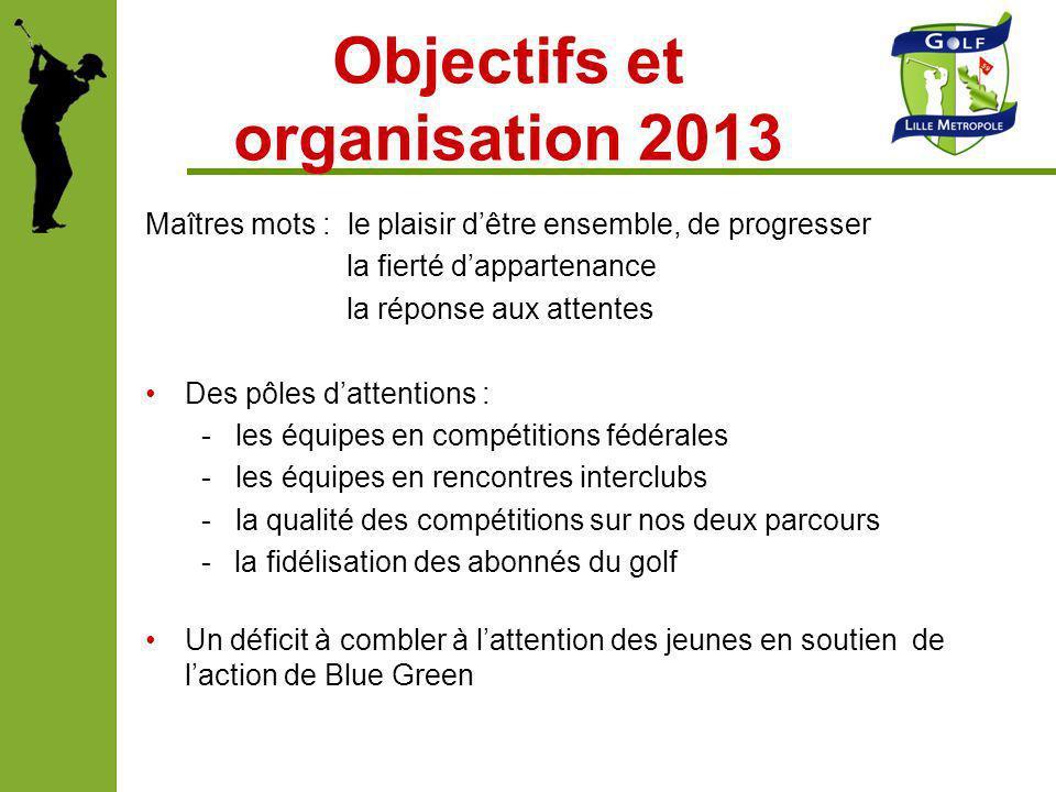 Objectifs et organisation 2013