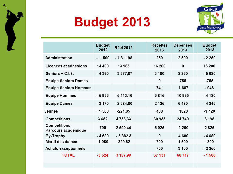 Budget 2013 Budget 2012 Réel 2012 Recettes 2013 Dépenses