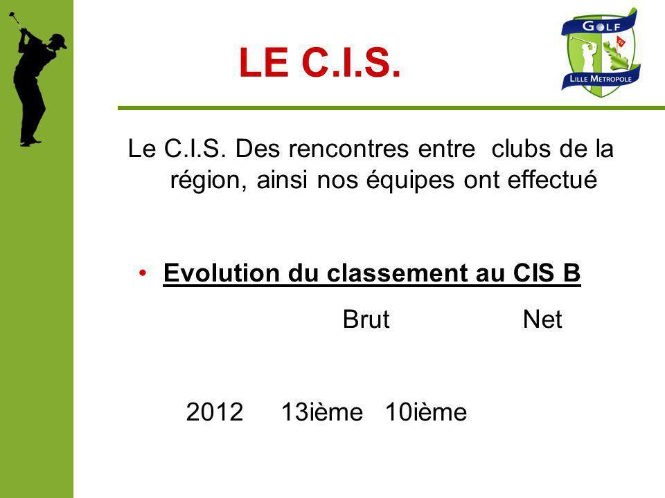Evolution du classement au CIS B