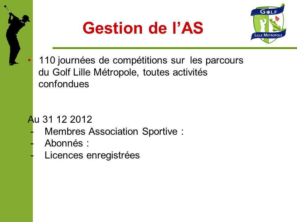 Gestion de l'AS 110 journées de compétitions sur les parcours