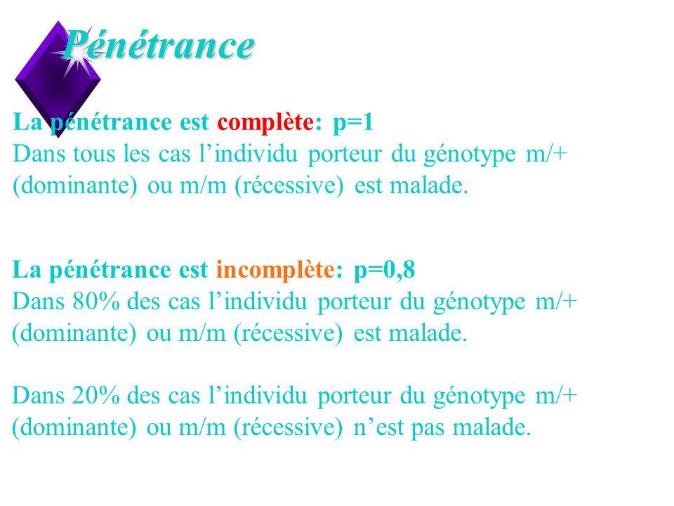 Pénétrance La pénétrance est complète: p=1