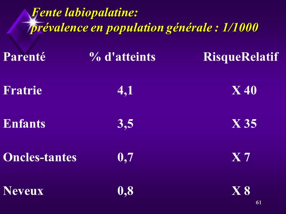 Fente labiopalatine: prévalence en population générale : 1/1000