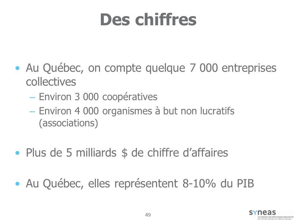 Des chiffres Au Québec, on compte quelque 7 000 entreprises collectives. Environ 3 000 coopératives.