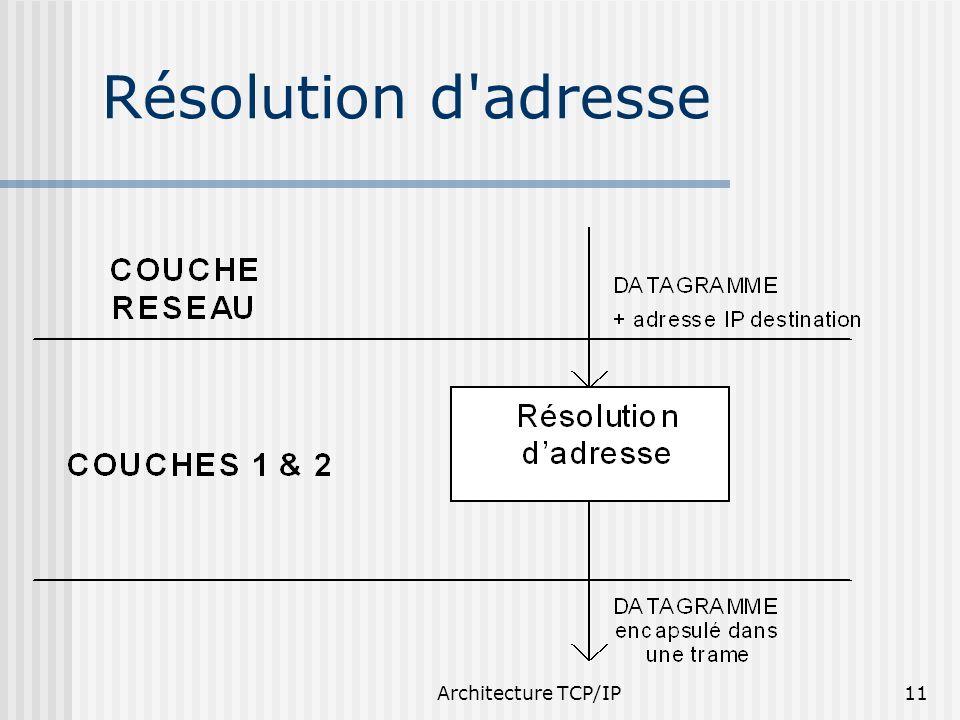 Résolution d adresse Architecture TCP/IP 25/03/2017