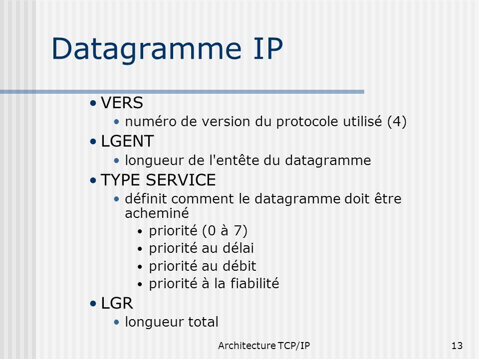Datagramme IP VERS LGENT TYPE SERVICE LGR