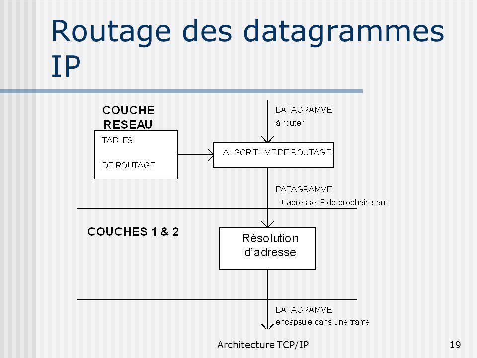 Routage des datagrammes IP