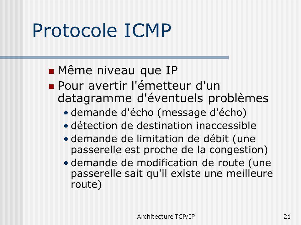 Protocole ICMP Même niveau que IP