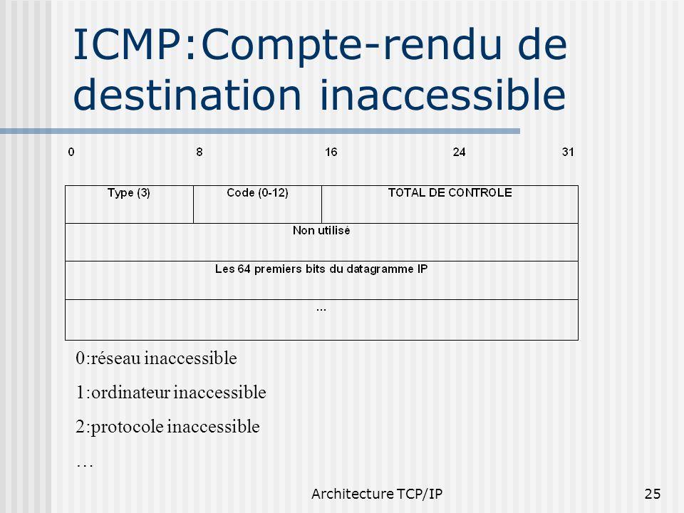 ICMP:Compte-rendu de destination inaccessible
