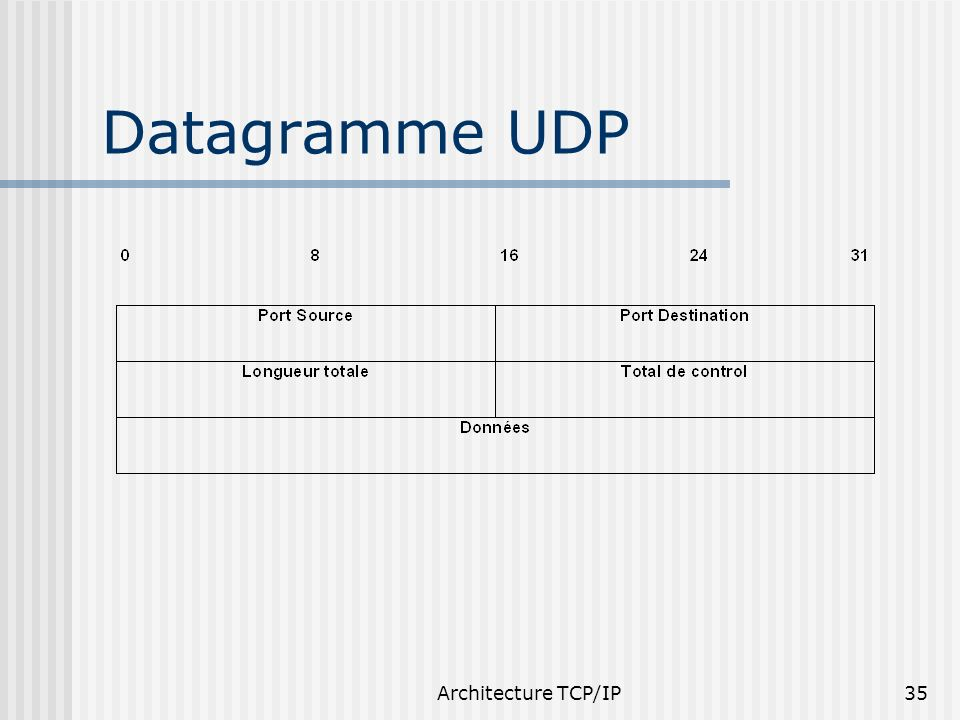 Datagramme UDP Architecture TCP/IP