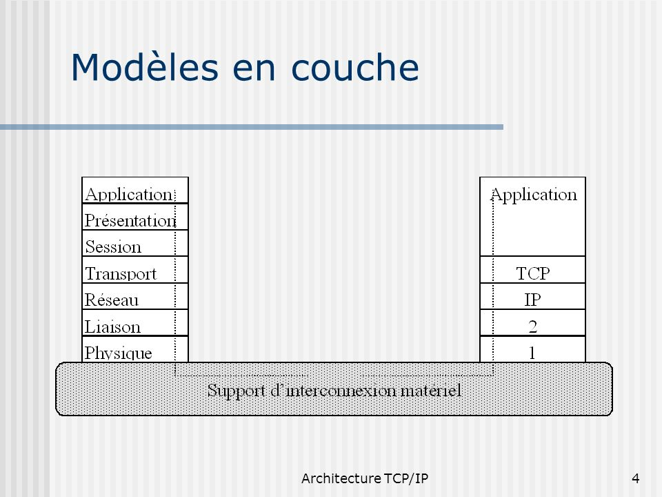 25/03/2017 Modèles en couche Architecture TCP/IP Architecture TCP/IP