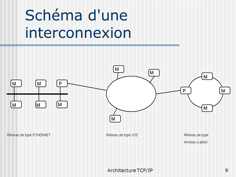 Schéma d une interconnexion