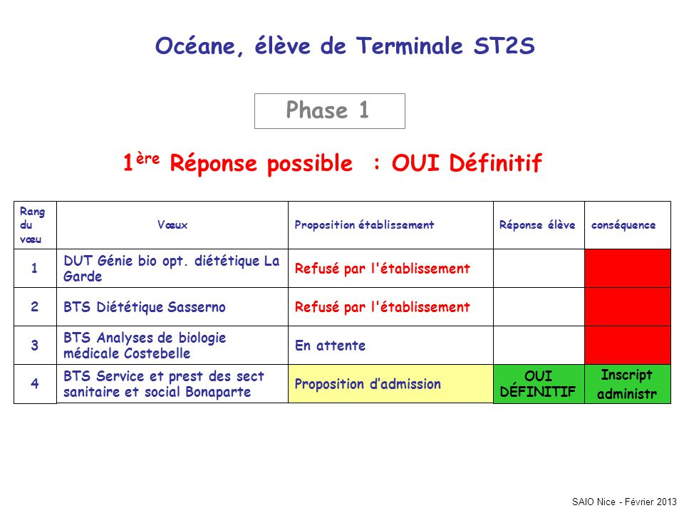 Océane, élève de Terminale ST2S 1ère Réponse possible : OUI Définitif