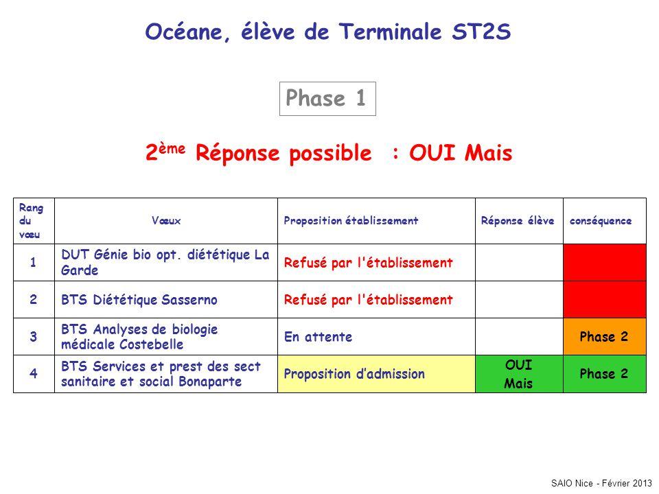 Océane, élève de Terminale ST2S 2ème Réponse possible : OUI Mais