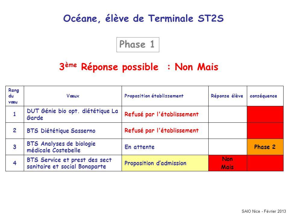 Océane, élève de Terminale ST2S 3ème Réponse possible : Non Mais