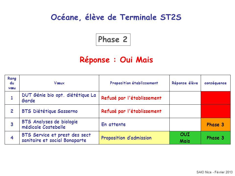 Océane, élève de Terminale ST2S Proposition établissement